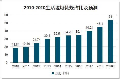 2010-2020生活垃圾焚烧占比及预测