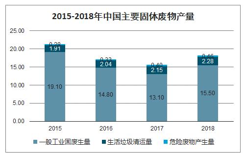 中国主要固废产量