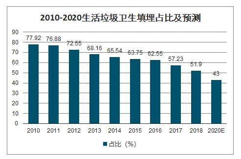 2010-2020生活垃圾卫生填埋占比及预测