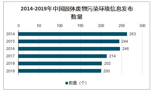中国固废信息发布数量